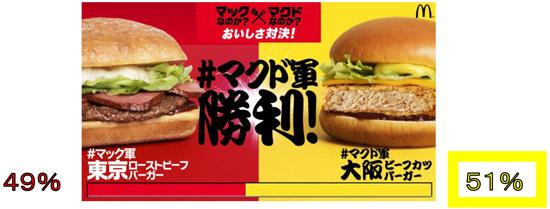 マクド軍の「大阪ビーフカツバーガー」が勝利!